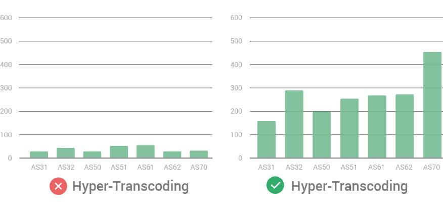 hyper-transcording