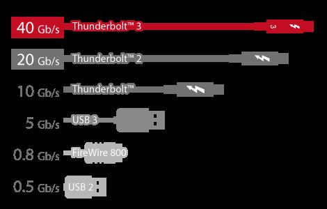 Thunderbolt3_performance