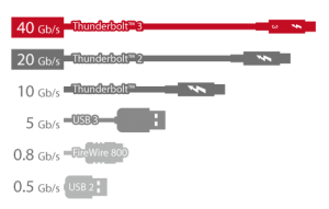 Thunderbolt3_performance